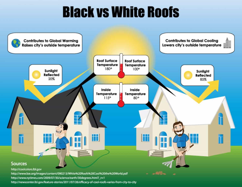 Home improvement ideas  ·  Black vs white roofs · Via www.sweethings.net