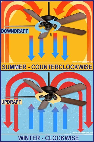 Home improvement ideas  ·  Changing the direction of your ceiling fan not only guarantees year-round comfort, but also savings · Via www.sweethings.net