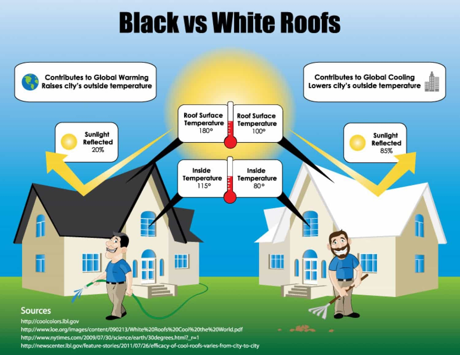 Home improvement ideas  ·  Black vs white roofs · Via www.sweethings.net